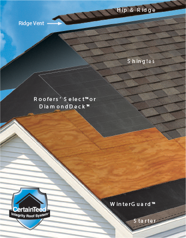 CertainTeed Integrity Roof System:  A complete roofing solution